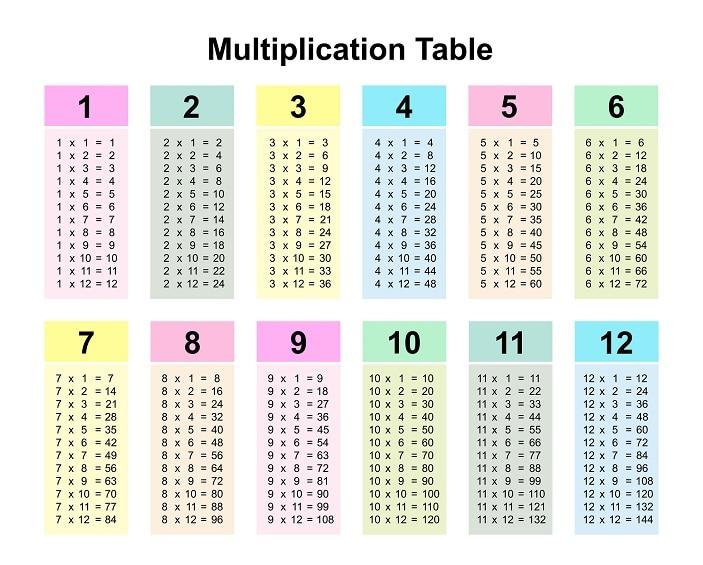 multiplication table, timestable
